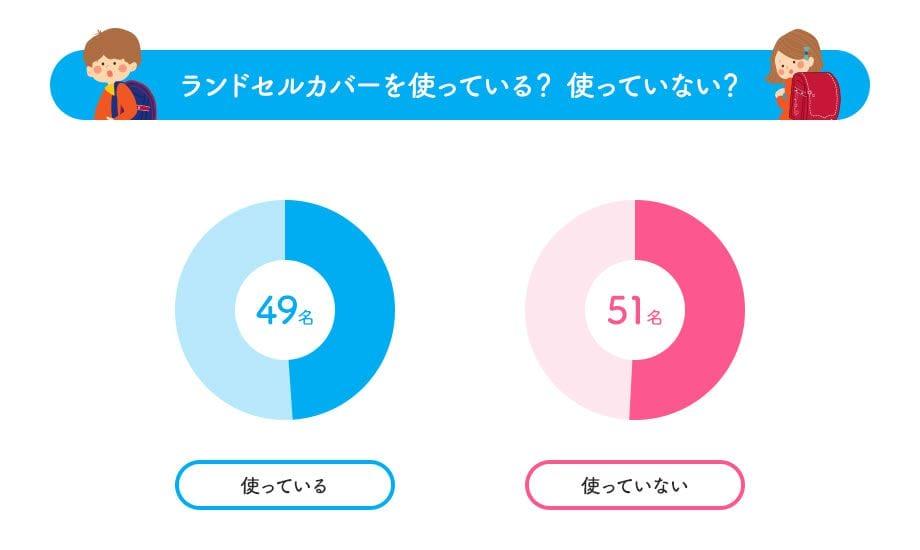 ランドセルカバーのアンケート結果49%が使っている
